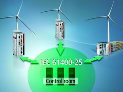 PLC library for standardised communication in wind farms