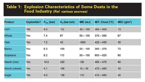 Table 1 lists Explosion Characteristics of some dusts that are commonly used in the food industry