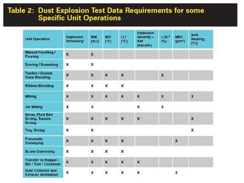 Table 2 specifies the type of data that might be required to assess dust explosion hazards associated with some common unit operations in the food industry and to define a Basis of Safety