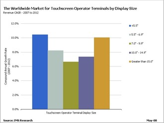 Shipments of touchscreen operator terminals to double in under 6 years